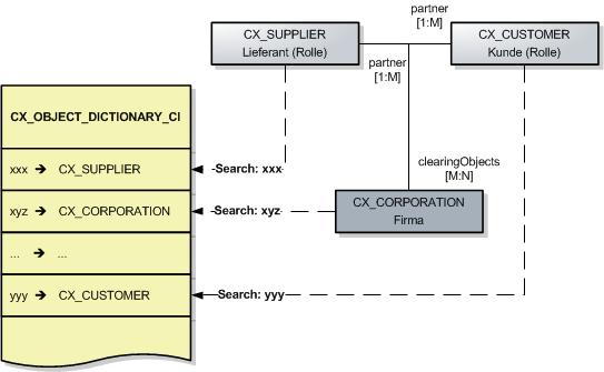 CX_OBJECT_DICTIONARY_CI_de_ov.png