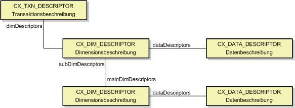 CX_TXN_DESCRIPTOR_de.jpg